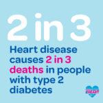 Heart disease causes 2 in 3 deaths in people with type 2 diabetes